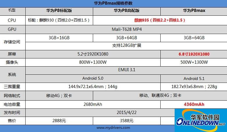 华为P8 max手机驱动程序