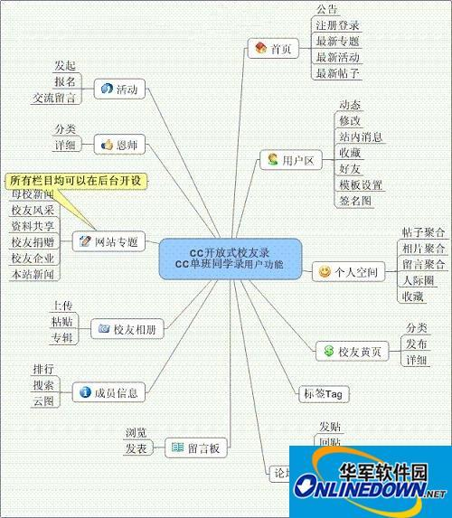 CC校友录(2010虎...