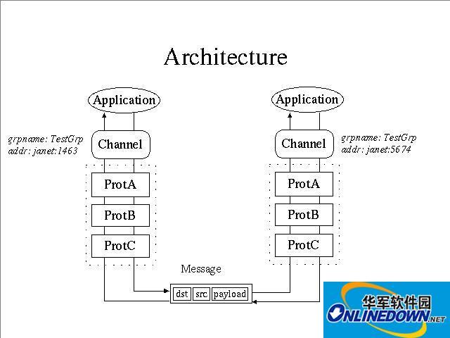 JGroups(Java多播通讯框架)