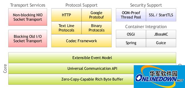 Netty(Java 网络服务框架) 4.0.44