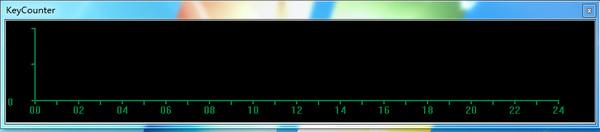 KeyCounter(跟踪并显示键盘)
