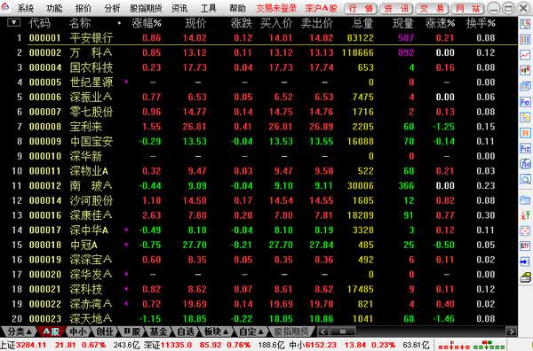 太平洋证券通达信合一版