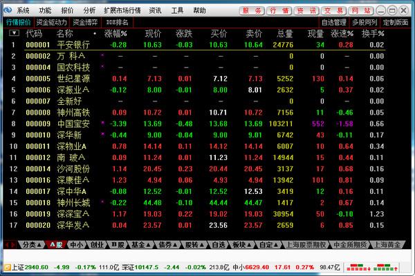 东北证券通达信股票期权