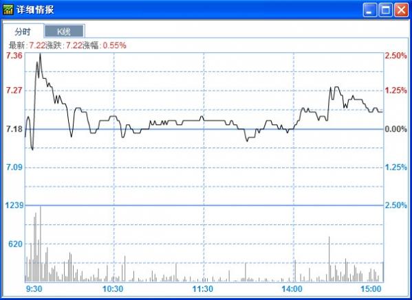 股票到价提醒器