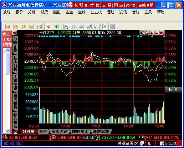 兴业证券网上交易系统
