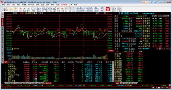 华泰证券网上交易分析系统