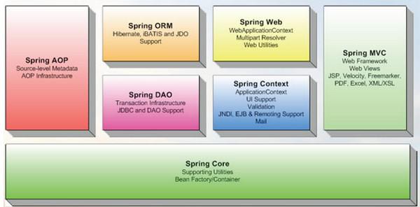 Spring Framework 4.3.9 官方最新版