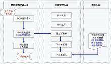 办公室档案管理系统