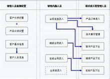 通用鞋厂管理信息系统