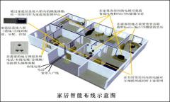 LX-DZ分布式机房...
