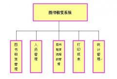 图书租售管理系统