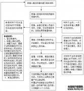 市房管局驾驶员考核管理办法
