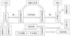 上海市农副产品零售市场产品流通安全合同范文