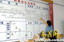 县检察院党组学习制度