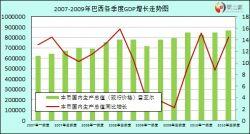 2012年城市经济运行情况季度总结