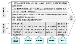 公司员工内部岗位系数及工作绩效管理的有关规定