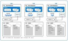 企业级应用服务平台-EASP