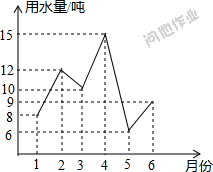 Asp生成统计折线...