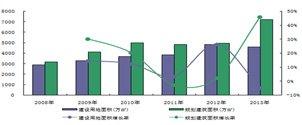 房地产市场2011年工作总结