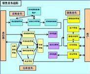 物流中心仓储管理考核办法