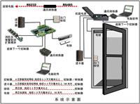联营合作协议(适用于指纹识别门禁系统产品)范文