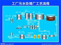 污水处理厂办公室工作岗位制度