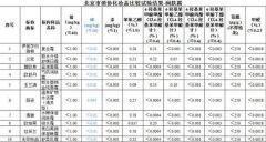 化妆品生产卫生条件审核表范文