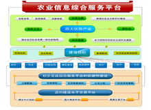 乡村基层信息化建设工作方案