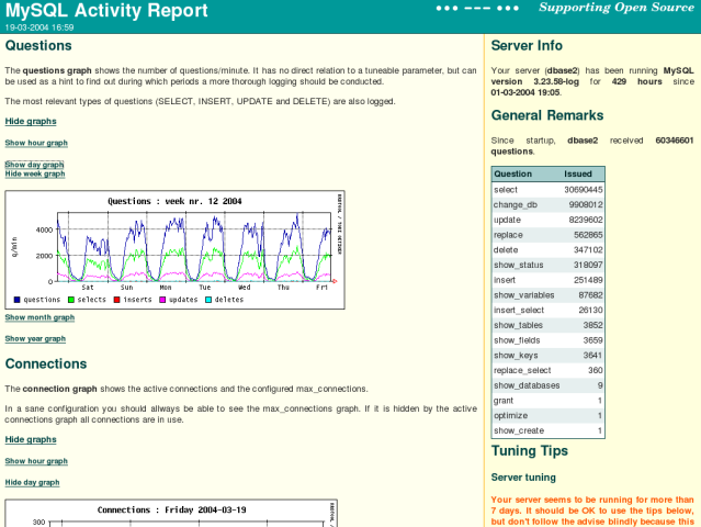 MySQL Activity Report