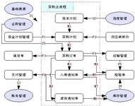 中政招投标管理系统