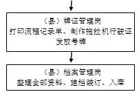 县农机局工作管理制度