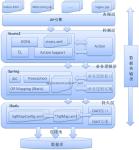 Ibatis框架三层架构项目