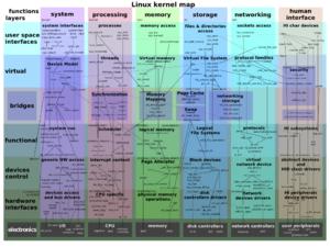 Linux(Kernel)