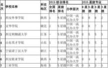 2004年中国高校专业分类
