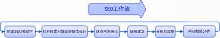 企业网站SEO优化...