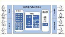 樱桃企业网站管理系统 3.1 bulid20130614