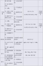 初级中学2012年中考总结