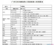 县委宣传部财政预算草案范文