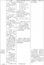 初中语文教学之工作总结