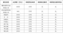 公司股东(发起人)出资情况表