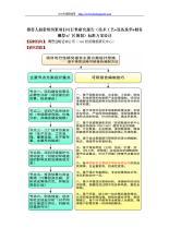 北京市专利实施项目合同执行情况报告书