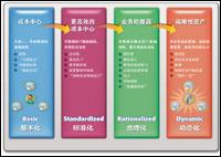 标准企业SEO源码 6.10