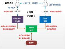 php开源学习型框架CMVC
