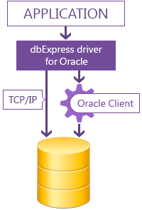 dbExpress driver for Oracle