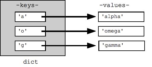 Python-Dict