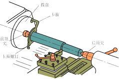 机械工程专业金工实习总结