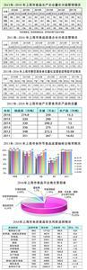 上海市使用集体土地申请区县用表