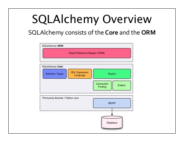 SQLAlchemy 0.7.3
