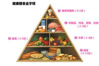 食物营养查询Foo...