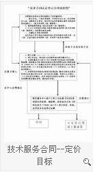北京市专利实施项目合同书范文